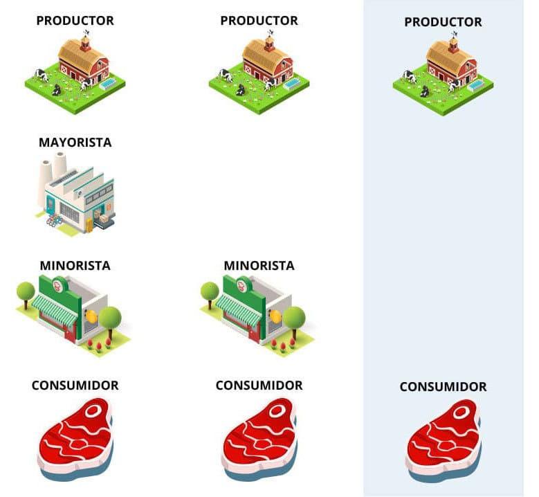 Canales distribución carne roja